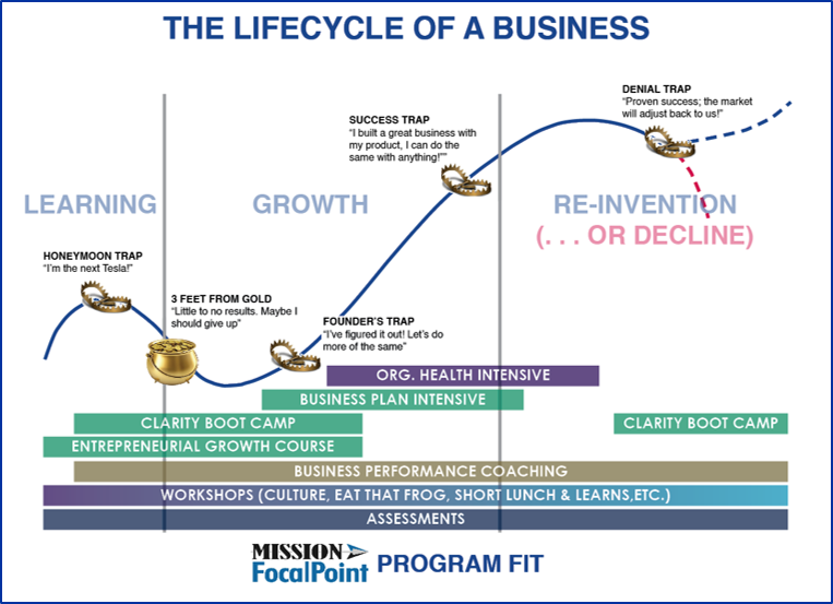 The Lifecycle of a Business